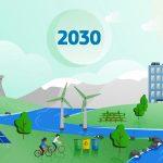 E-savjetovanje: Što mislite o povećanju EU klimatskih ciljeva do 2030.?