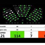 U Saboru izglasan Zakon o izmjenama i dopunama Zakona o volonterstvu